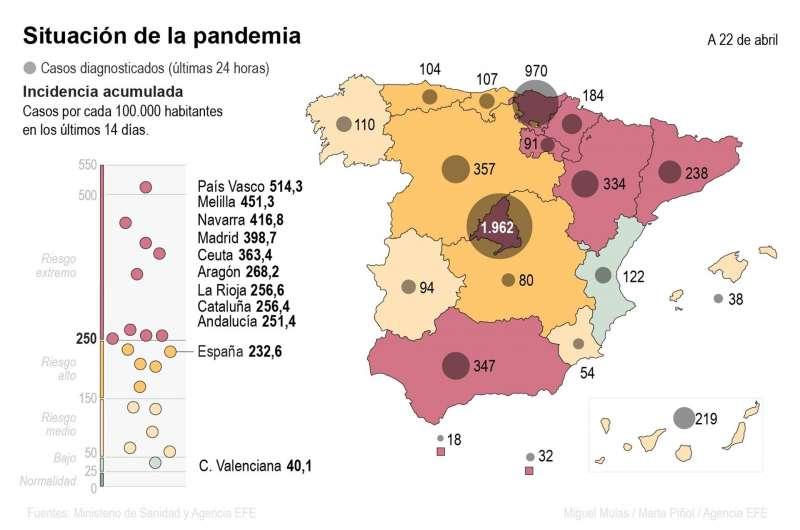 Situación del covid en España a 22 de abril de 2021. EFE
