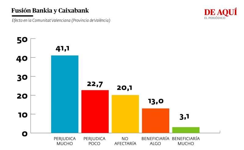 Valoración del efecto de la fusión entre Bankia y Caixabank para la Comunitat Valenciana (provincia de València)