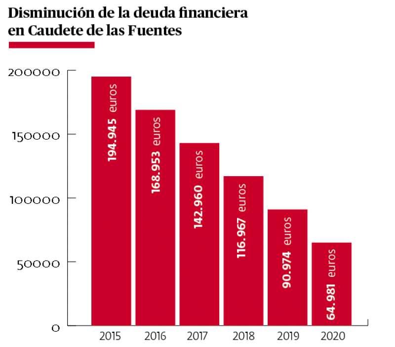 Gráfica de evolución de la deuda municipal. / EPDA