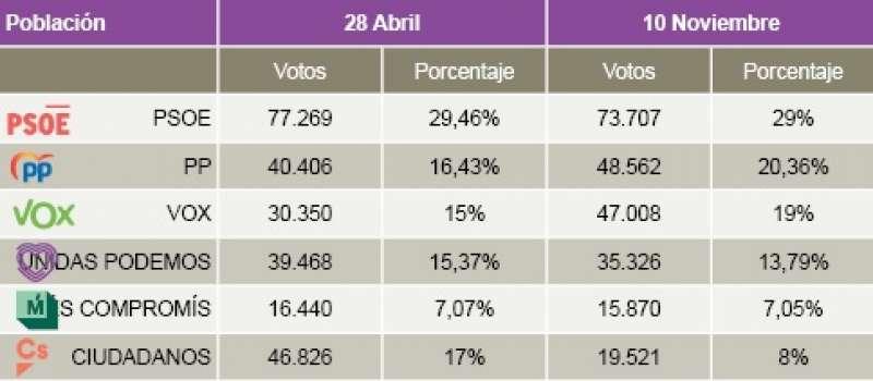 Datos comparativos de los partidos políticos a nivel nacional entre las elecciones del 28A y el 10N en l?Horta Sud.  / epda