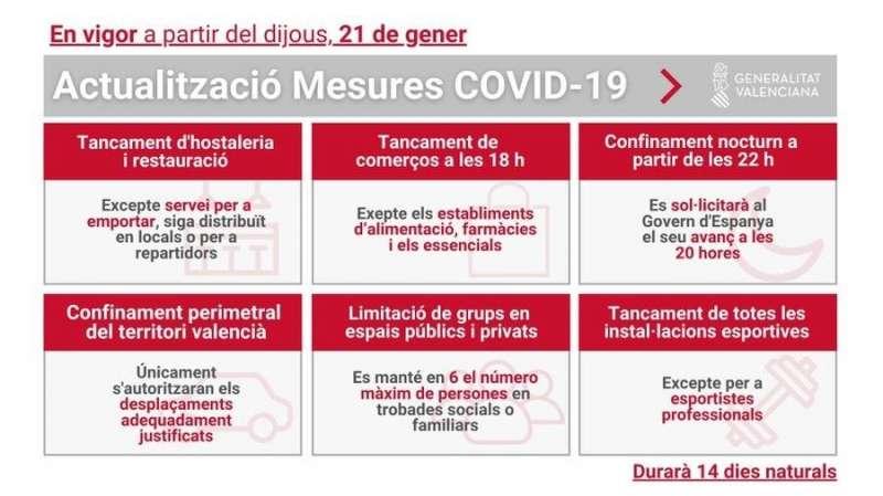 Gráfico con el resumen de las medidas difundido por la Generalitat.
