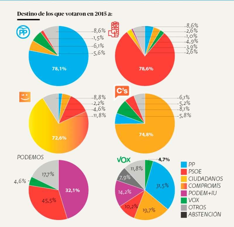 Trasvase de votos de las elecciones de 2015 al sondeo. INFOGRAFÍA ANDRÉS GARCÍA