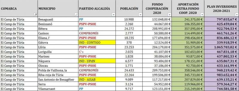 Datos de la Diputación por municipios. / EPDA