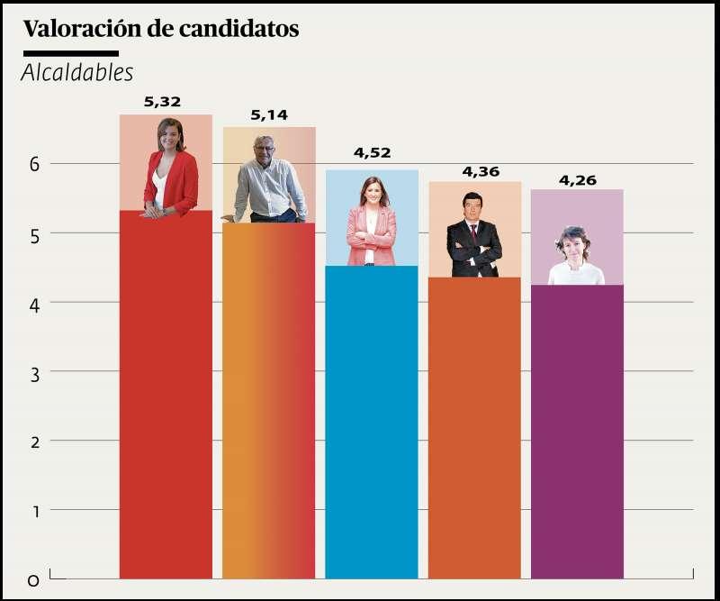 Valoración de los candidatos, a falta de conocer el de Vox. ANDRÉS GARCÍA