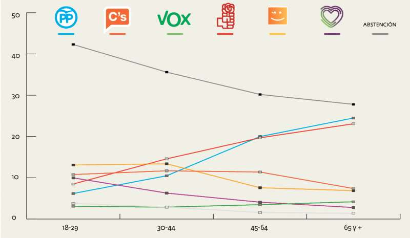 Votos por franjas de edad. INFOGRAFÍA ANDRÉS GARCÍA