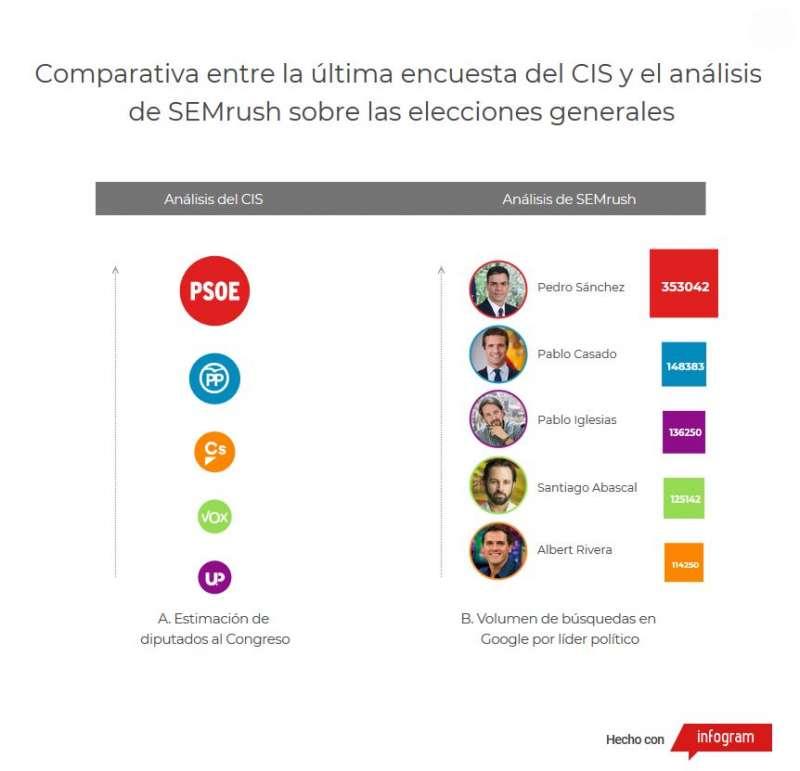 Comparativa entre la última encuesta del CIS y el analisis de SEMrush sobre las elecciones generales