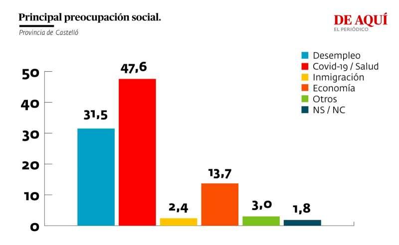 Principal preocupación social (provincia de Castelló)