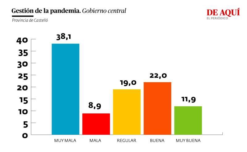 Valoración de la gestión del gobierno central de la pandemia (provincia de Castelló)