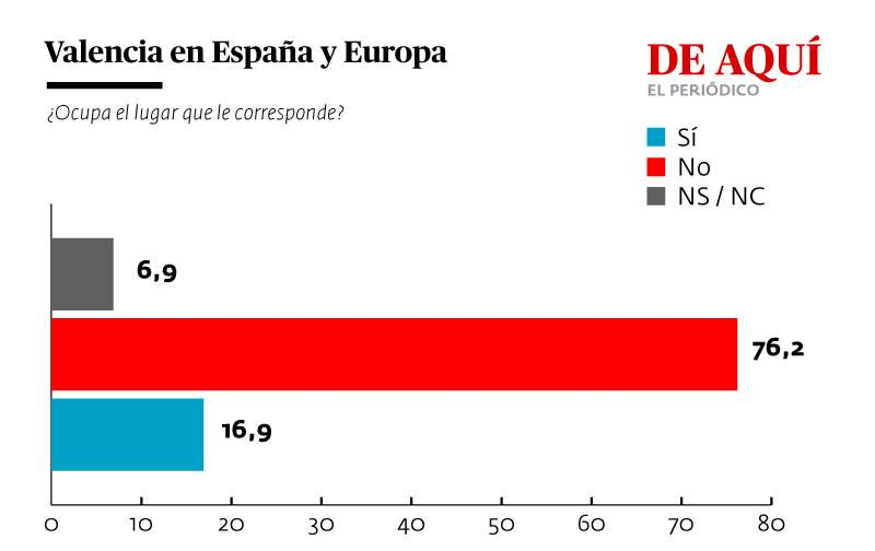 El papel de Valencia en España y Europa. GRÁFICA A. G.