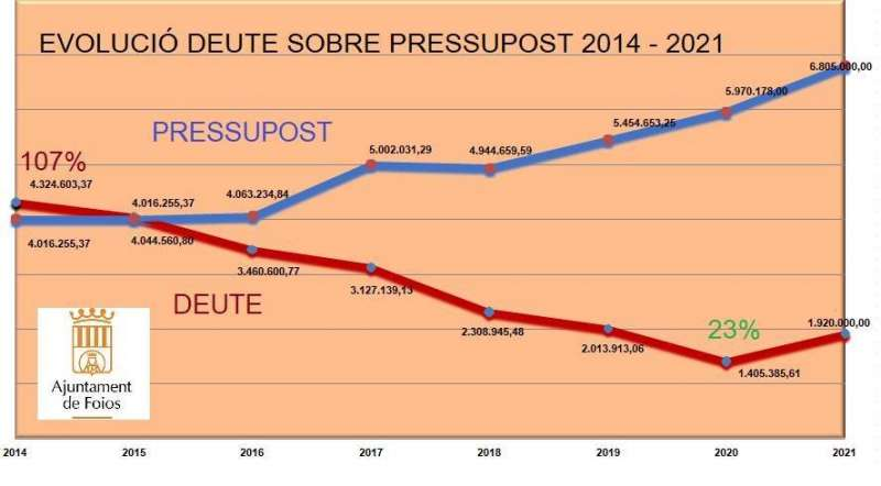 Gràfica de reducció de deute a Foios. EPDA