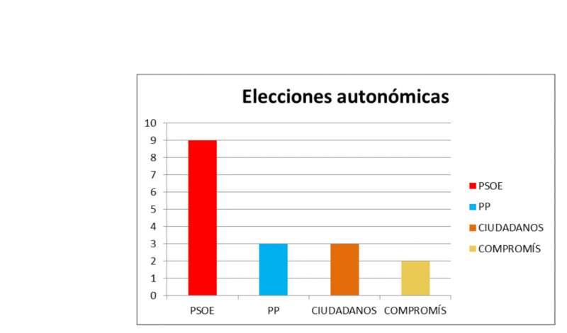 Resultado de las elecciones autonómicas en el Camp de Túria./epda