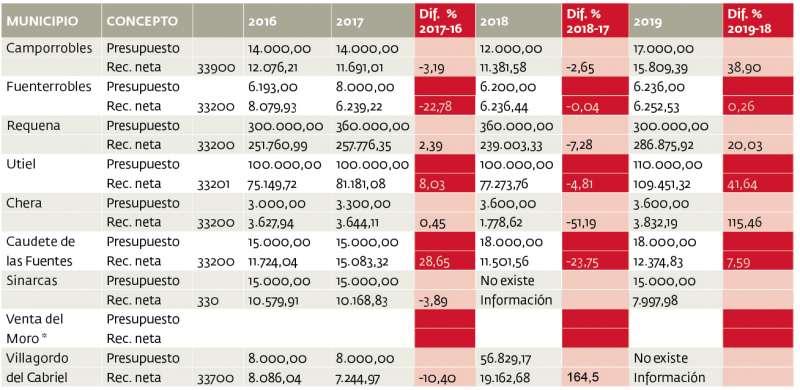 Gráfica de recaudación de los ayuntamientos. EPDA