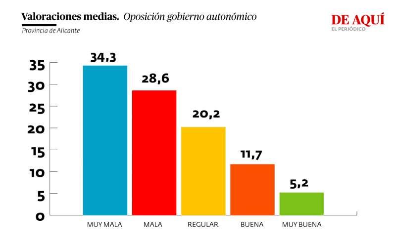 Valoración oposición Gobierno autonómico (provincia de Alicante)