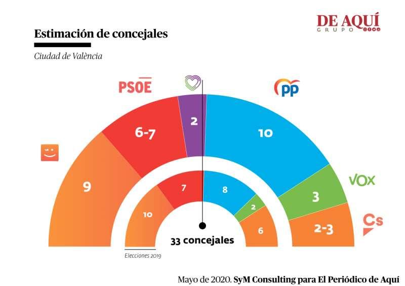 Resultado en 2019 y proyección de voto ahora. A. GARCÍA