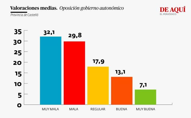 Valoración oposición Gobierno autonómico (provincia de Castelló)