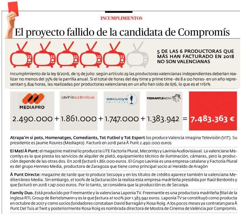 Incumplimiento respecto a productoras valencianas.