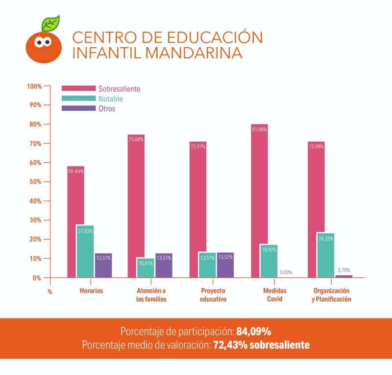 Encuesta realizada por el área de Educación. EPDA.