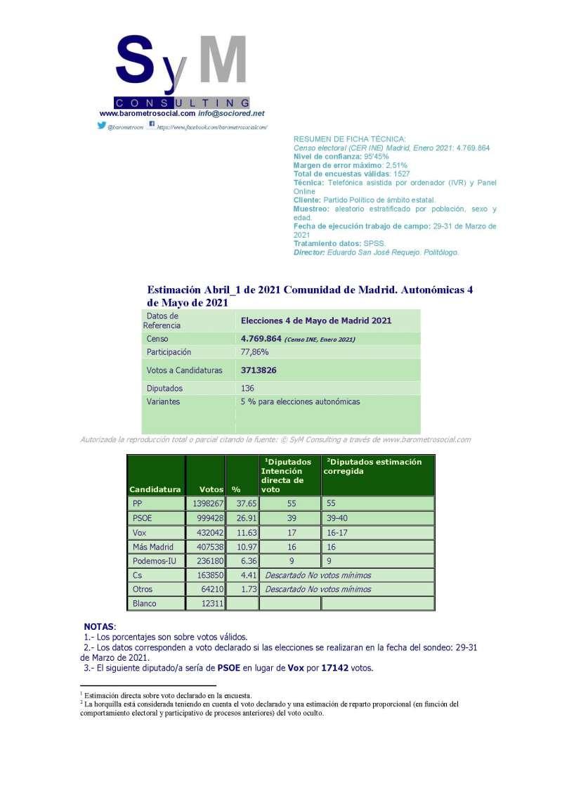 Ficha completa de SyM Consulting.