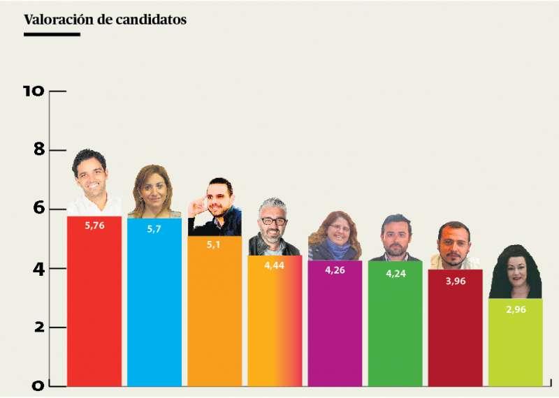 Los candidatos a la Alcaldía de la ciudad de Paterna, de mejor a peor valorados. / Andrés García