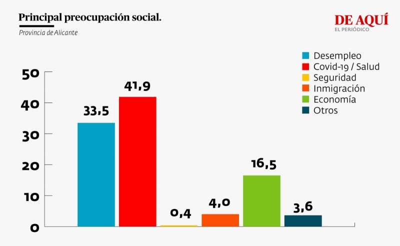 Principal preocupación social (provincia de Alicante)