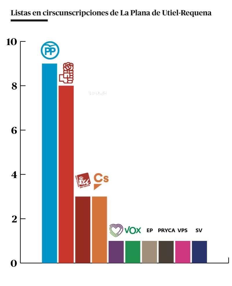 Municipios / partidos