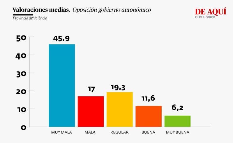 Valoración oposición Gobierno autonómico (provincia de València)
