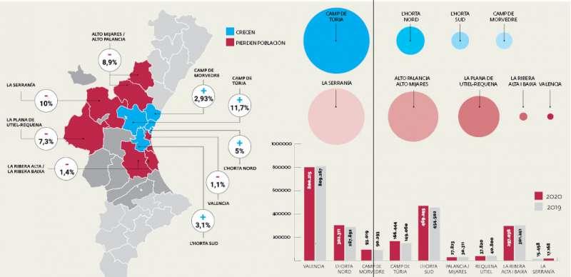 Comparativa del crecimiento poblacional en distintas comarcas valencianas en la última década. / Andrés García