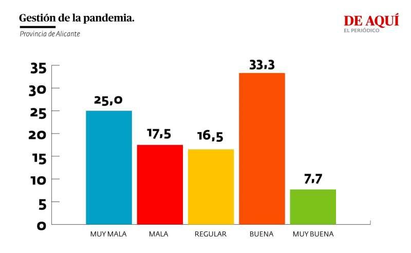 Valoración de la gestión del gobierno autonómico de la pandemia (provincia de Alicante)