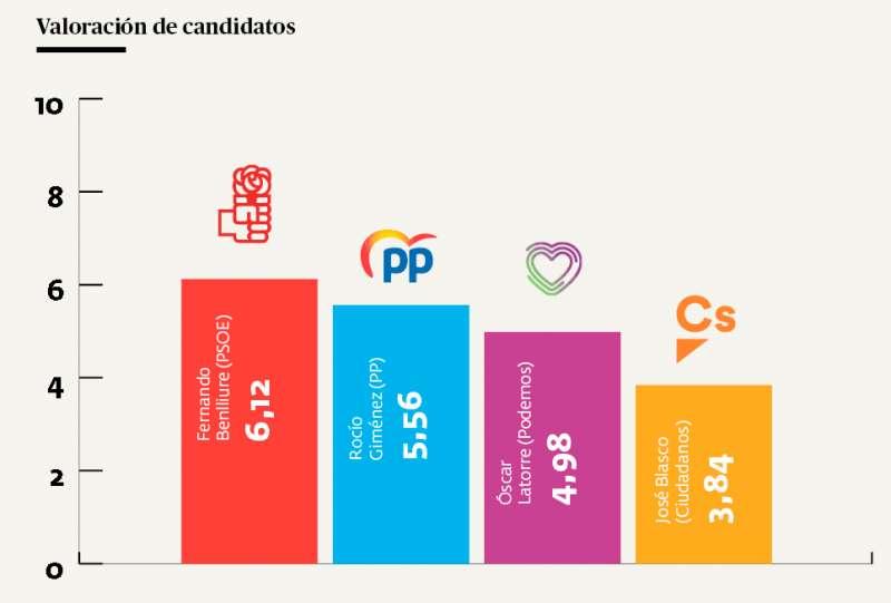 Candidatos Utiel