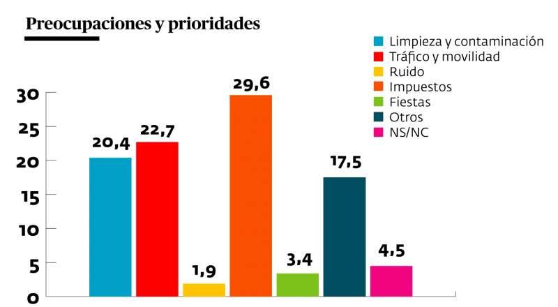 Porcentajes sobre los temas que más preocupan a los ciudadanos