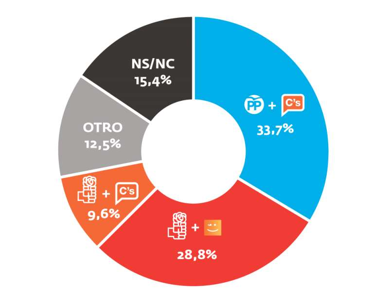 Una mayoría de encuestados prefiere un pacto PP-Ciudadanos para gobernar el Ayuntamiento.