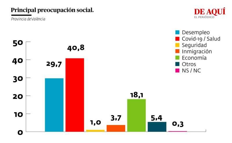 Principal preocupación social (provincia de València)