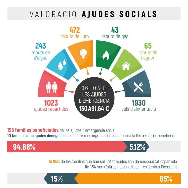 Gràfic serveis socials. EPDA