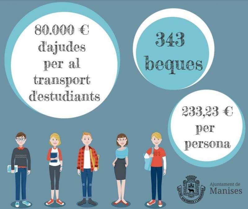 Manises concedeix 343 beques per al transport d?estudiants