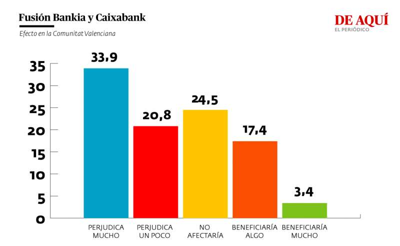 Valoración del efecto de la fusión entre Bankia y Caixabank para la Comunitat Valenciana