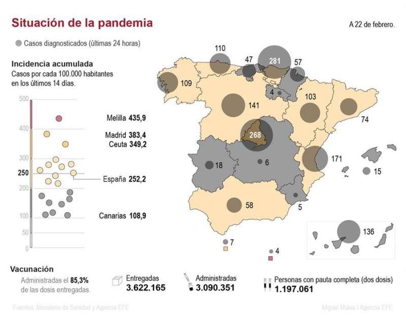 Mapa de la pandemia en España a 22 de febrero de 2021. EFE
