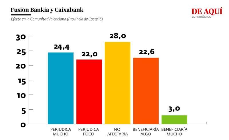 Valoración del efecto de la fusión entre Bankia y Caixabank para la Comunitat Valenciana (provincia de Castelló)