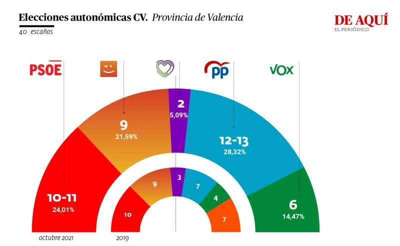 Resultado de la encuesta autonómica en la provincia de Valencia. A. G.