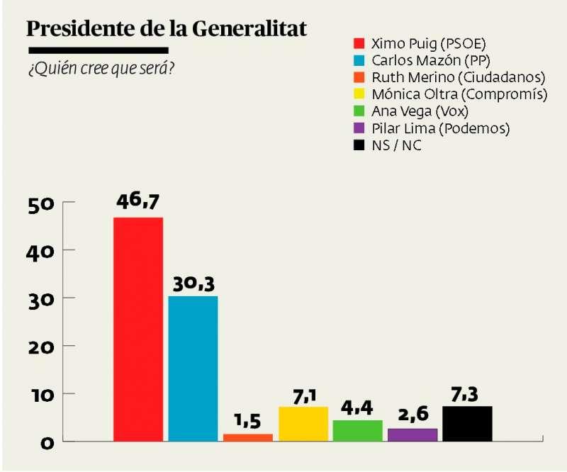 Quién cree la mayoría que será el próximo presidente de la Generalitat. A. G.