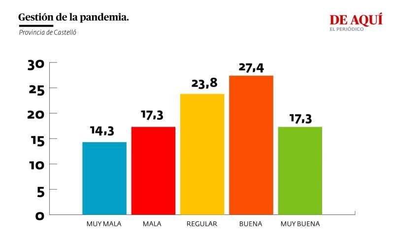 Valoración de la gestión del gobierno autonómico de la pandemia (provincia de Castelló)